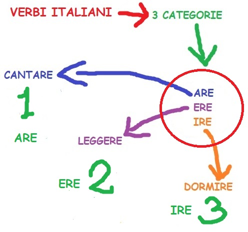 mind map verbi